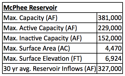 McPhee Reservoir Quick Reference Table - DWCD