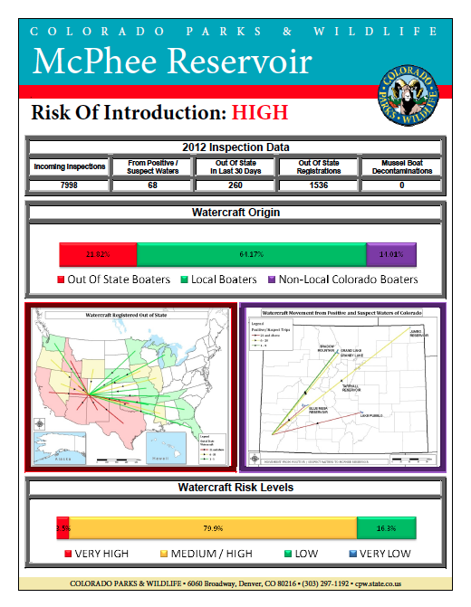 McPhee Risk Boating Information Fact Sheet
